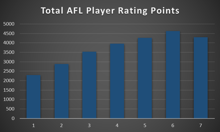 Total AFL Player Rating Points.png