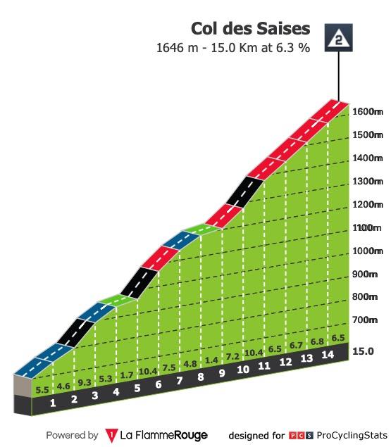 tour-de-france-2020-stage-18-climb-n3-saises.jpg