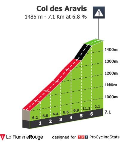tour-de-france-2020-stage-18-climb-n4-aravis.jpg