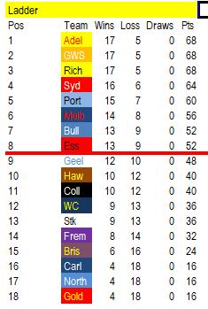 Prediction - Excel - 2018 Ladder Predictor & Fixture to