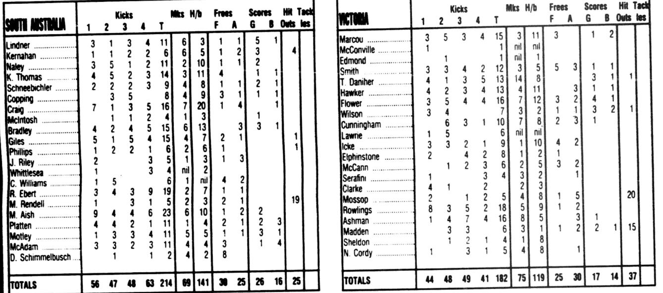 VIC vs SA 1983.PNG