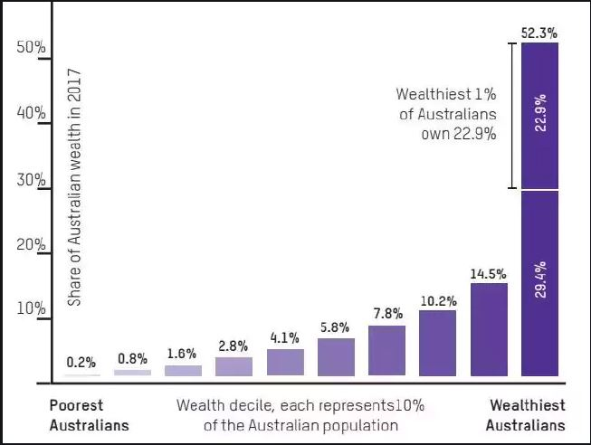 Wealth distribution Australia 2018.JPG