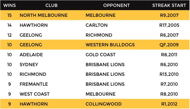 AFL Winning Streak